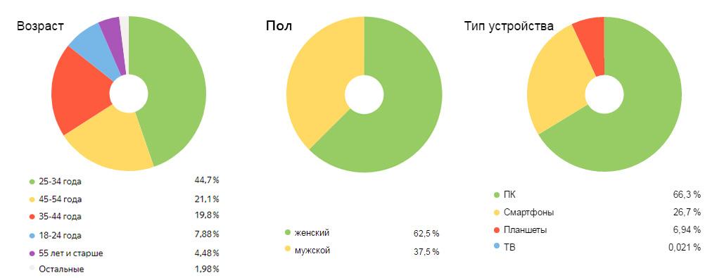 Реклама на сайте, статистика