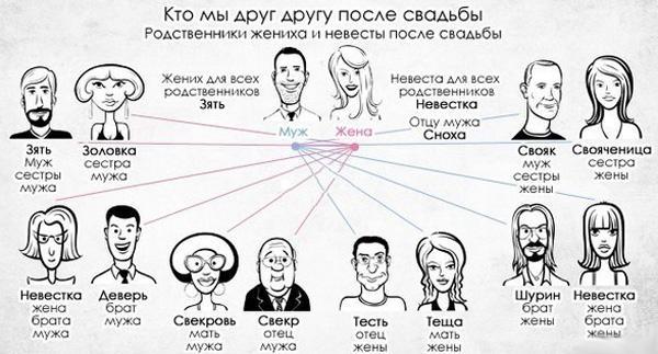 Кто является близким родственником